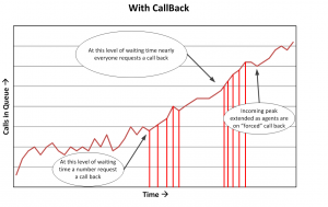 Call Flows - with Callback
