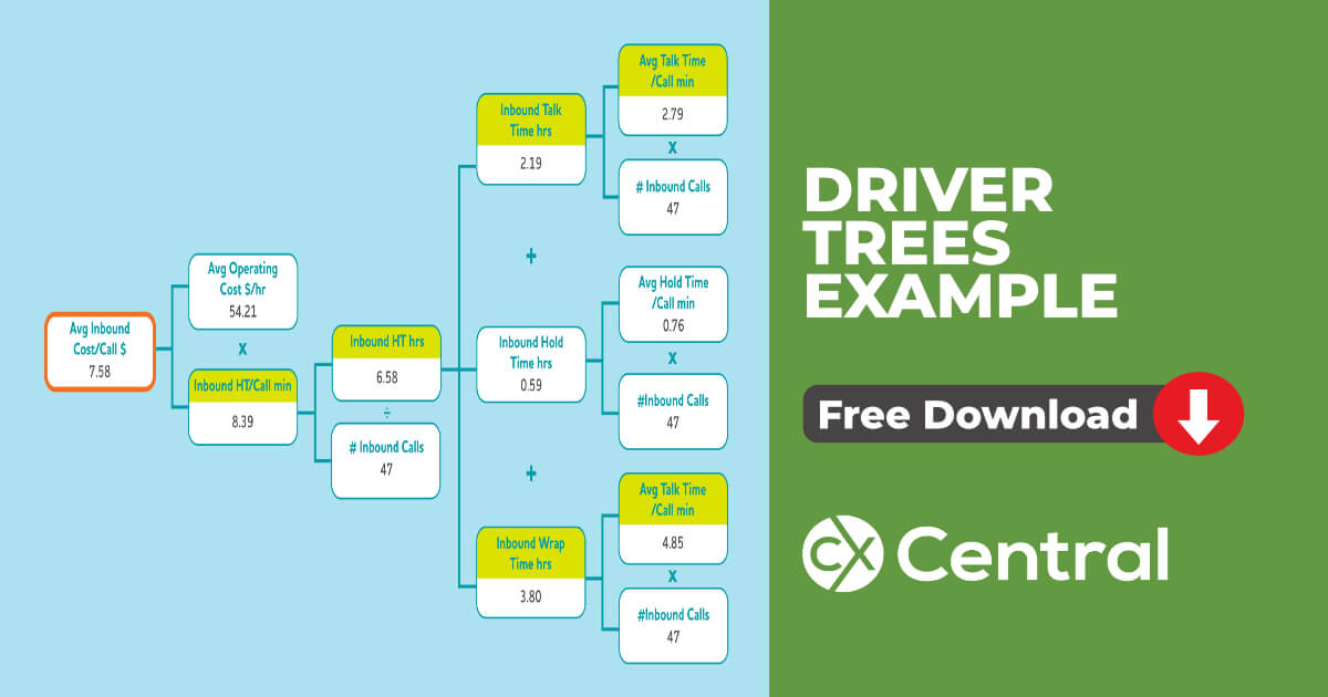 driver tree examples in a contact centre
